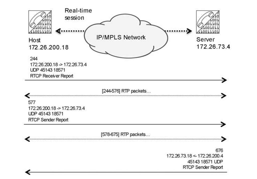 The RTCP control packet rate ratio versus RTP packets