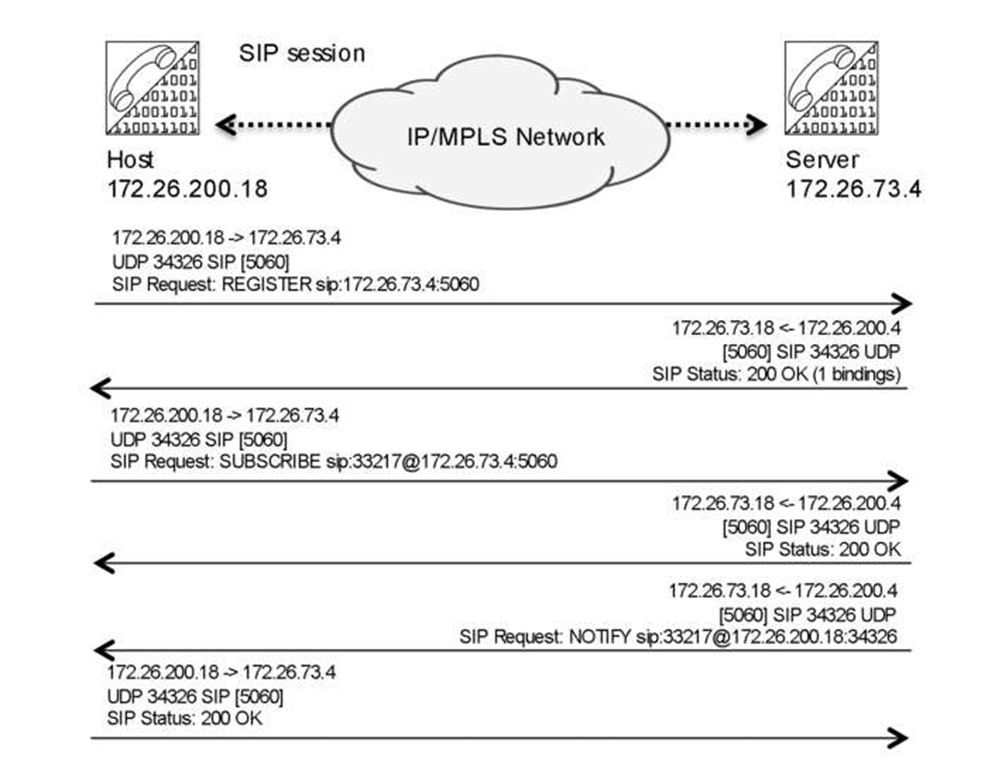 SIP register process, the classical 200 Ok messages