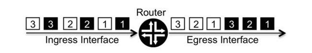 Router with QOS enables packet prioritization