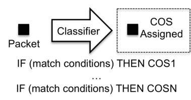 The classifier operation