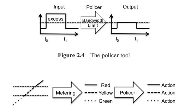 Combining the policer and the metering tools