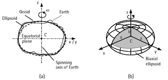 (a) Relationship between the physical surface of the Earth, the geoid, and the ellipsoid; and (b) ellipsoidal parameters.