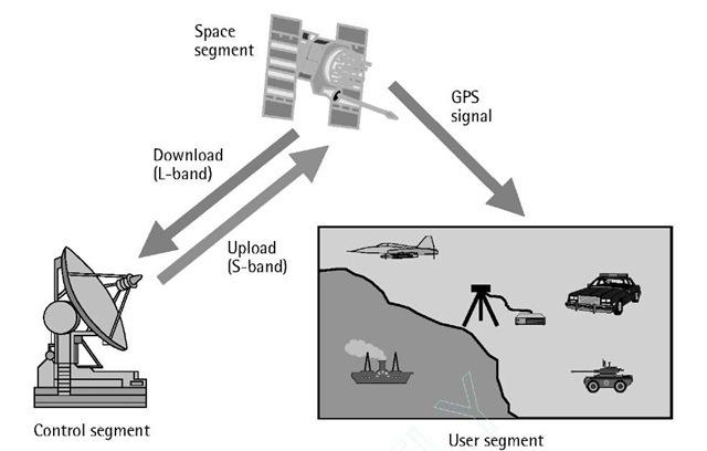 GPS segments.