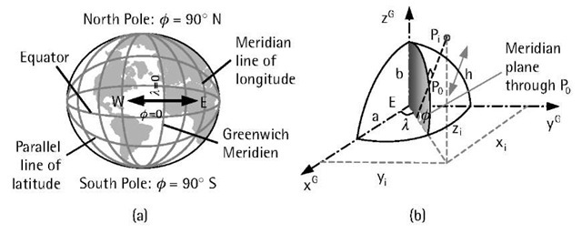 (a) Concept of geodetic coordinates; and (b) geodetic and Cartesian coordinates.
