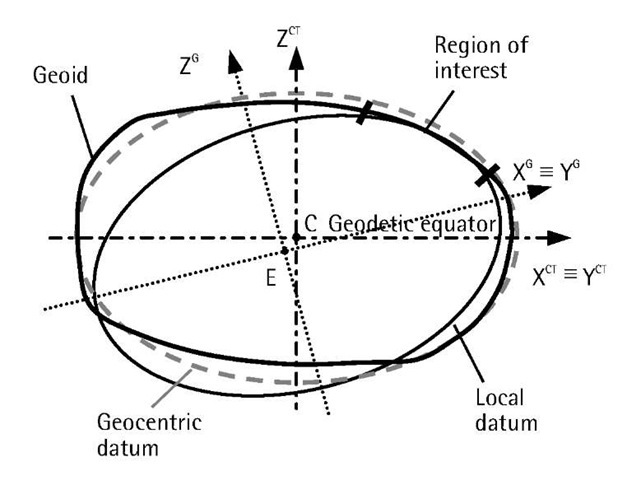 Geocentric and local datums.