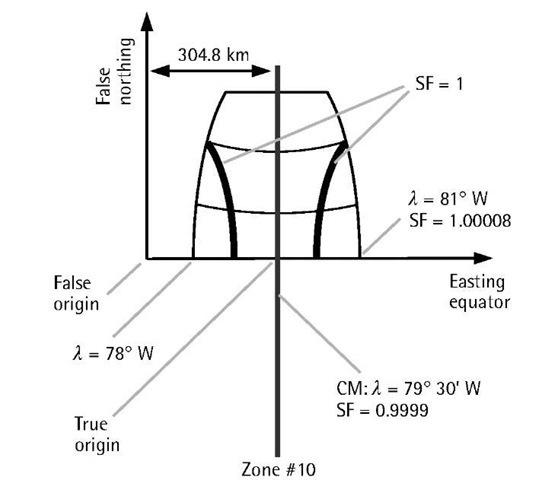MTM projection.