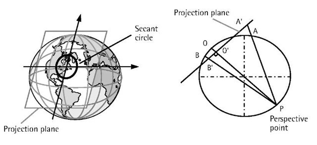 Stereographic double projection.