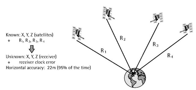 Principle of GPS point positioning.