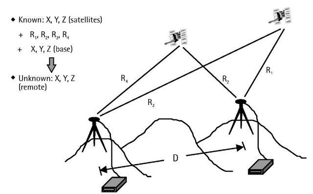 Principle of GPS relative positioning.