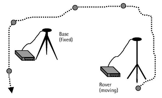 Fast (rapid) static GPS surveying.