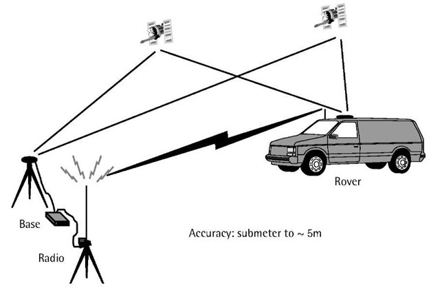 Real-time differential GPS operation.
