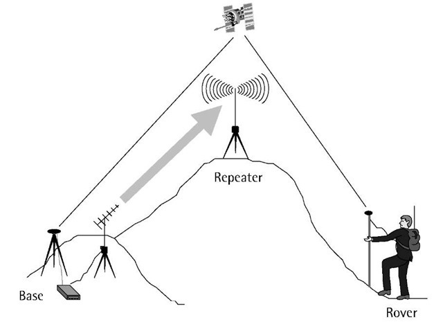 Use of repeaters to increase radio coverage.