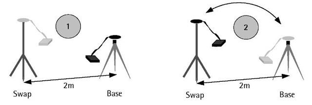 Antenna swap method.