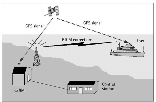 DGPS beacon service.
