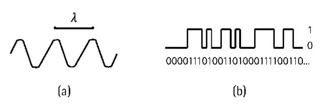 (a) A sinusoidal wave; and (b) a digital code.