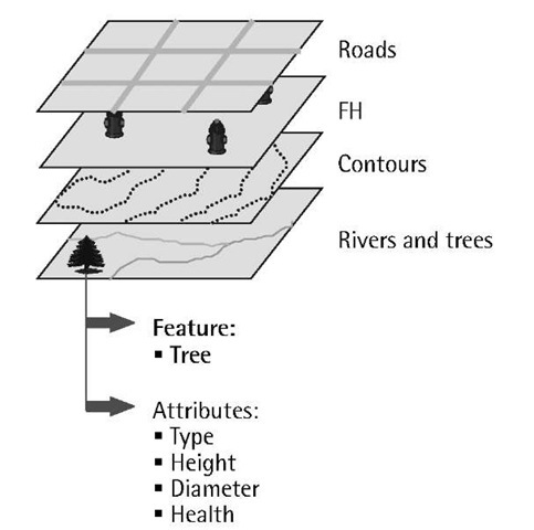 GPS/GIS integration.