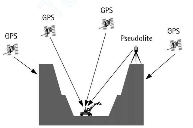 GPS/pseudolite integration.