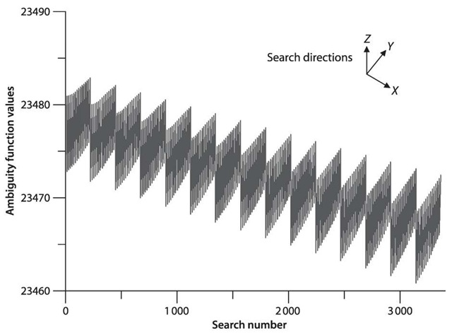 3-D coordinate search using ambiguity function