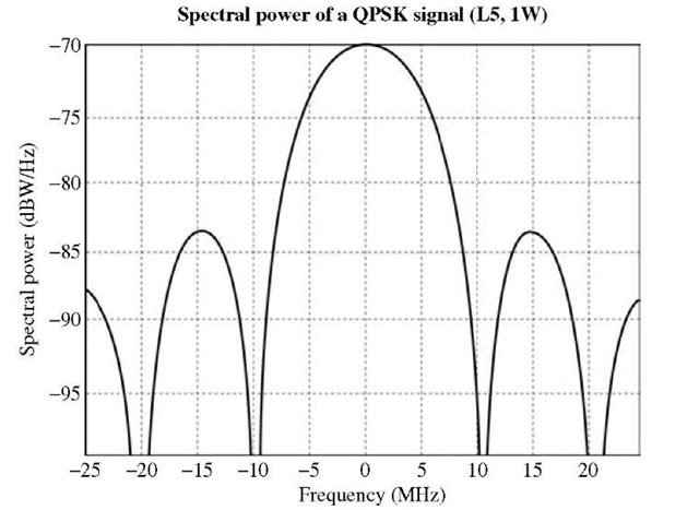 Spectral power of the new signal on the L5 band
