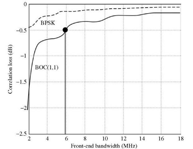 C/N0 degradation versus receiver bandwidth