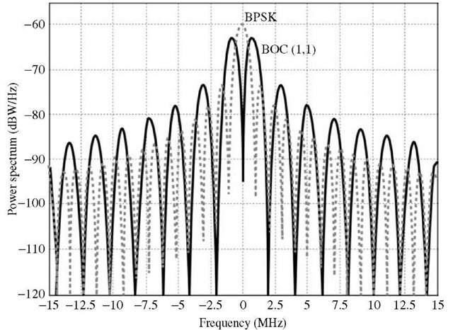Power spectral density of a BOC (1,1) and BPSK-modulated signals