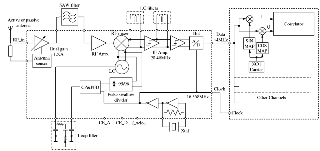 Block diagram of the receiver
