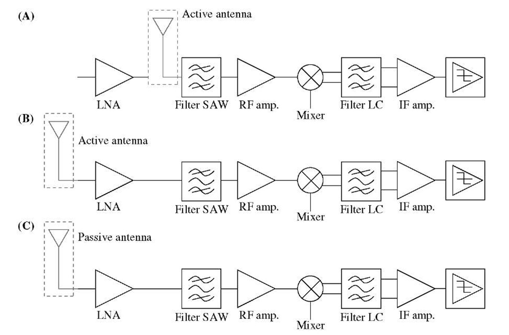 Receiver block diagram: (A) with active antenna and without the LNA; (B) with active antenna and the LNA; (C) with passive antenna and the LNA