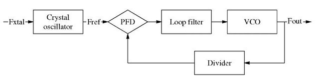 Integer-N PLL block diagram