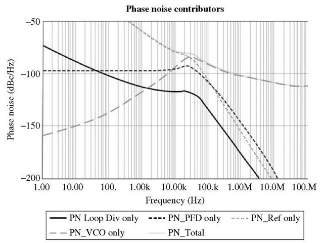 PLL_Noise Contribution template results for the PLL phase noise