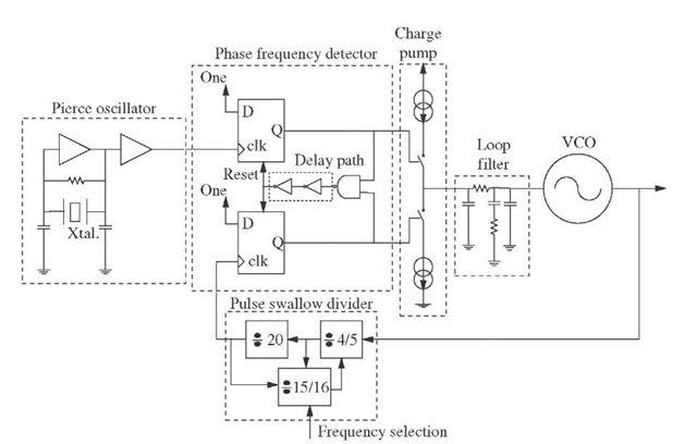 circuit design  gps  part 5