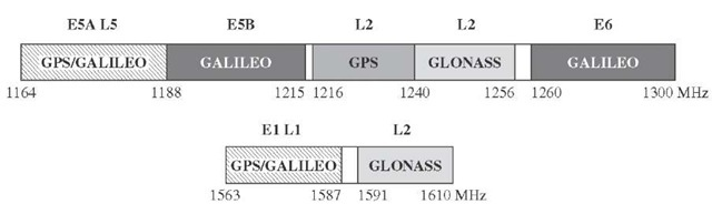 GNSS spectrum, GPS, Galileo, and GLONASS