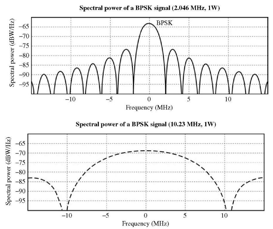 (a) L1 signal spectrum; (b) L2 signal spectrum