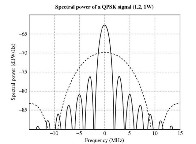 Spectral power of the L2 band's new signal