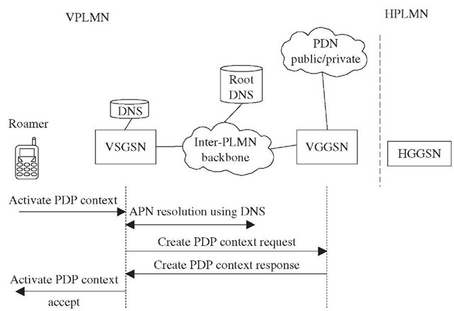 PDP context activation using VGGSN.
