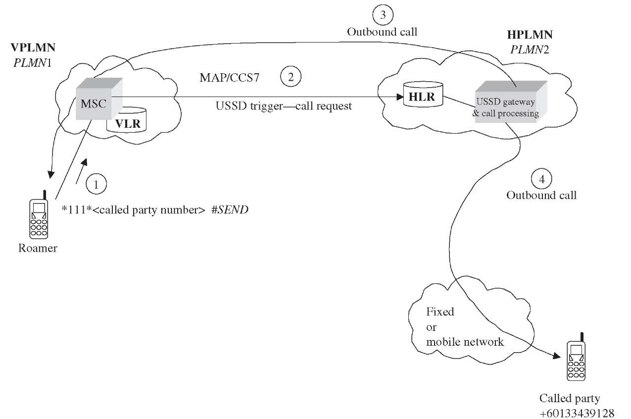 all networks ussd codes pdf