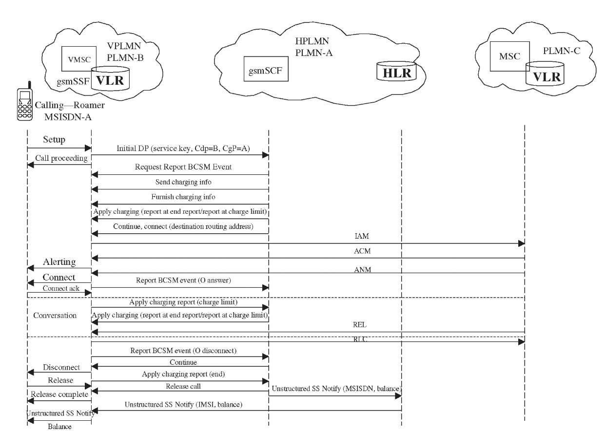 Prepaid Roaming Using CAMEL (Roaming Implementation for Prepaid) Part 4