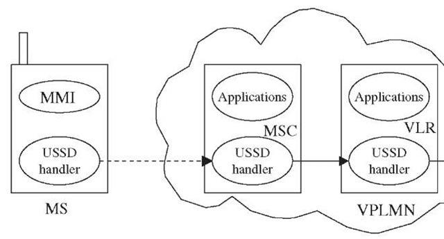 Prepaid Roaming Using USSD Callback (Roaming Implementation