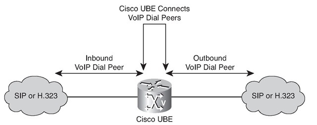 Introducing the Cisco Unified Border Element Gateway