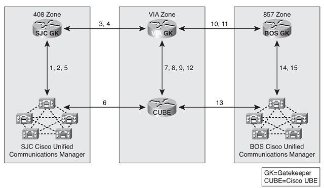 Introducing the Cisco Unified Border Element Gateway (Establishing a