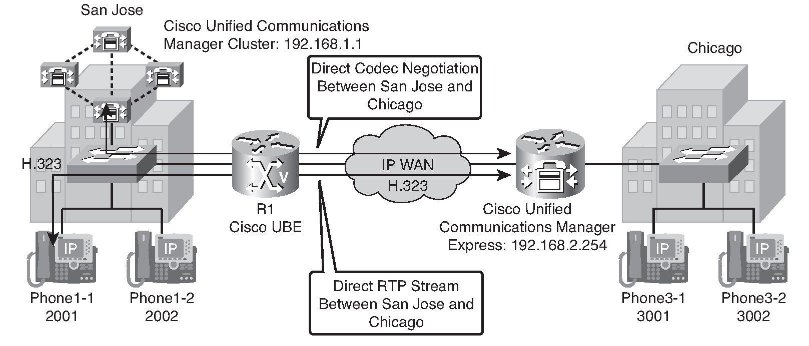 Configuring Cisco Unified Border Elements (Establishing a