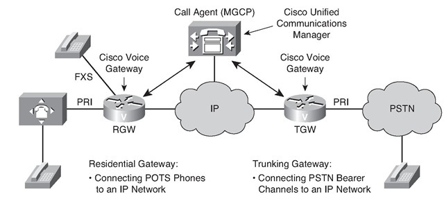 Implementing MGCP Gateways (Examining VoIP Gateways and
