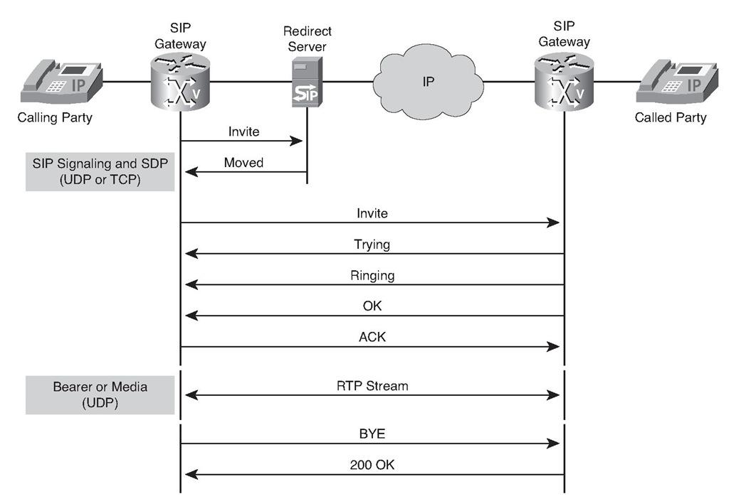 Call Setup Using a Redirect Server