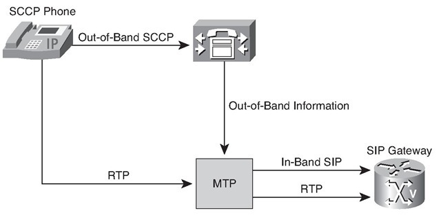 SIP DTMF Configuration Considerations