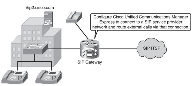 Integrating IOS Gateways with a SIP ITSP SIP Gateway Configuration Scenario