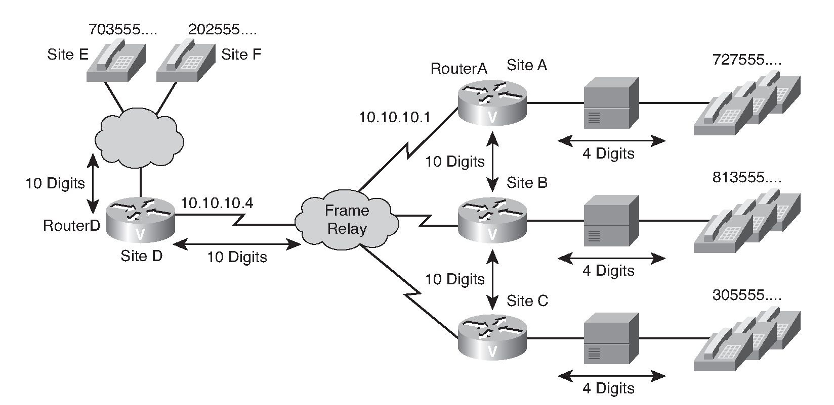 Numbering plan fundamentals identifying dial plan characteristics enhancing and extending an existing dial plan to accommodate voip ccuart Images