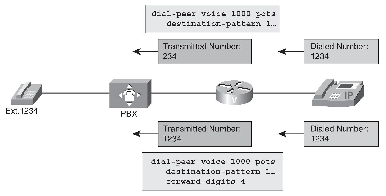 Configuring Digit Manipulation (Configuring Advanced Dial