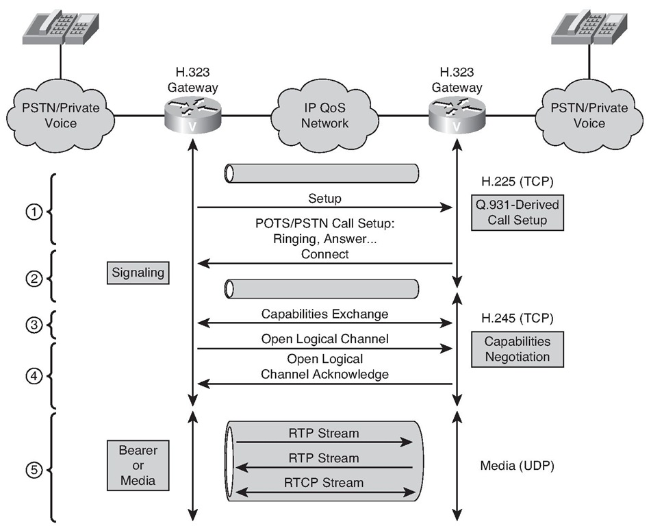 Configuring H 323 (Examining VoIP Gateways and Gateway Control
