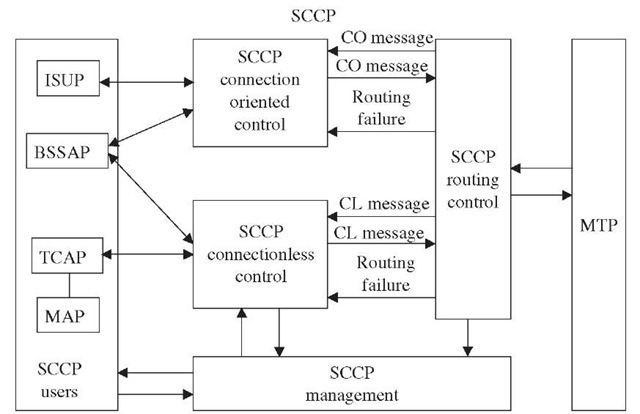SCCP overview.