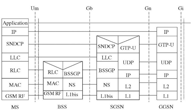 Protocol architecture of the GPRS user/transmission plane.