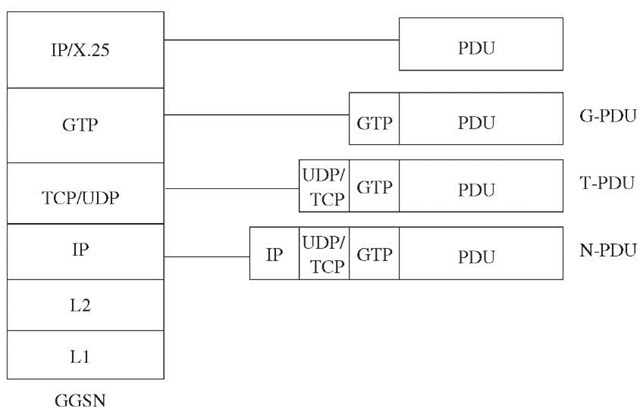 User data packet transport across GPRS backbone.